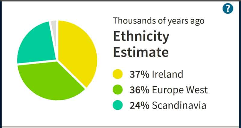 Am I really 37% Irish? Comparing Ethnicity Estimates of 3 DNA-Testing Companies